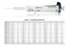 Степпер CAPP R-10 механический, диапазон выбора шага 1-5500 мкл, выбор 120 видов рабочих шагов дозирования